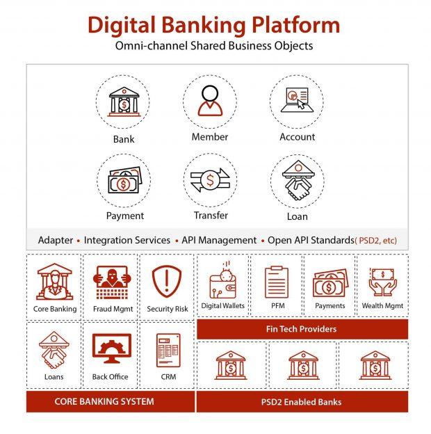 digital-banking-platfomr