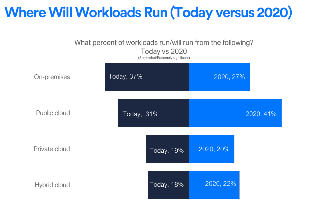 Cloud-Workloads