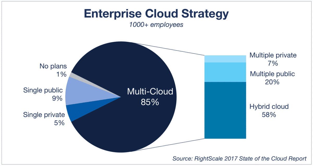 cloud-computing-trends-2017-hybrid-cloud-use_0